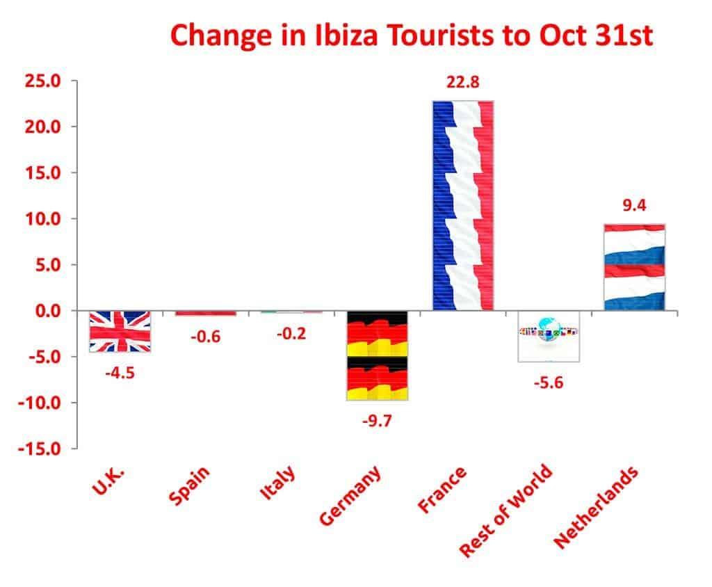 ibiza toeristme verandering 2018